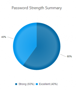 Further details on the state of your password lists.